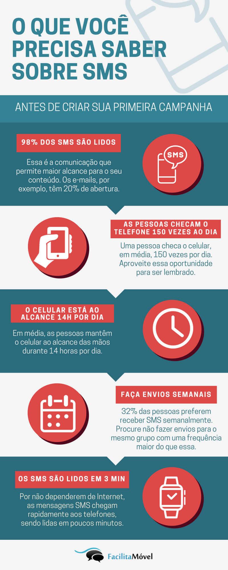 Dados sobre mensagens SMS